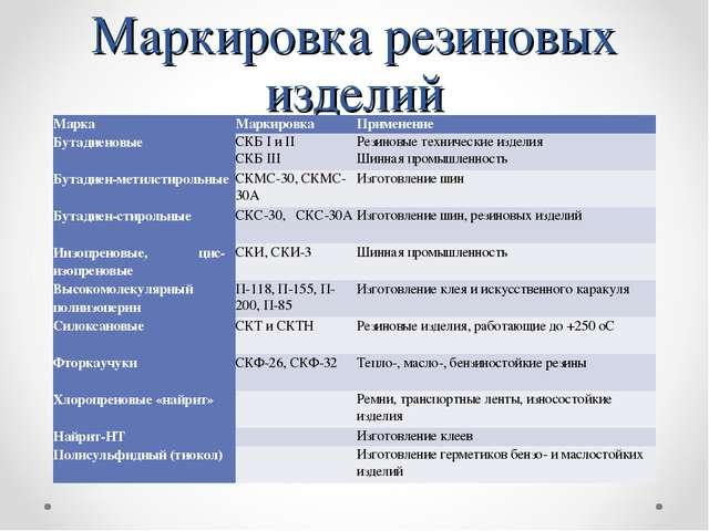 Маркировка резиновых изделий МаркаМаркировкаПрименение БутадиеновыеСКБ I и...