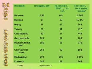 * Почивалова А.Н. НазваниеПлощадь, км2Население, 2000 г., тыс. чел.Плотнос