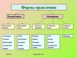 Форма правления Республика Монархия Парламен-тарная Президент-ская Конститу-ц