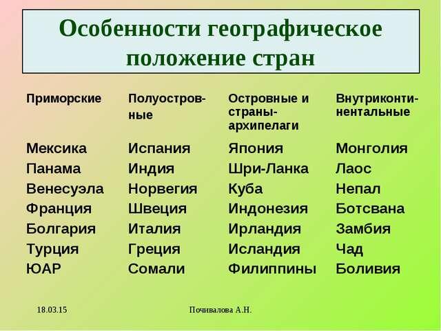 Особенности географическое положение стран * Почивалова А.Н. ПриморскиеПолуо...