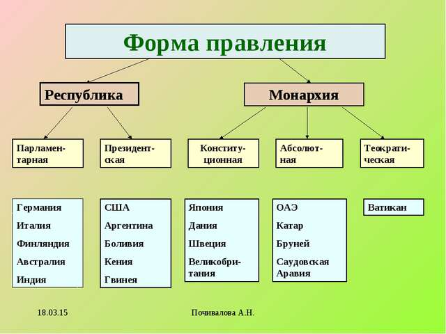 Форма правления Республика Монархия Парламен-тарная Президент-ская Конститу-ц...