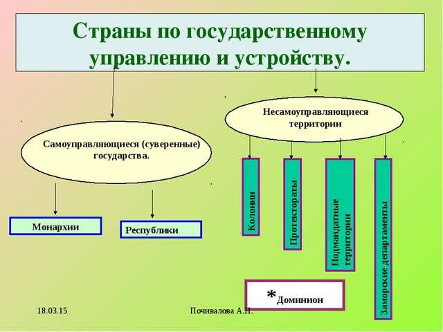Страны по государственному управлению и устройству. Самоуправляющиеся (сувере...