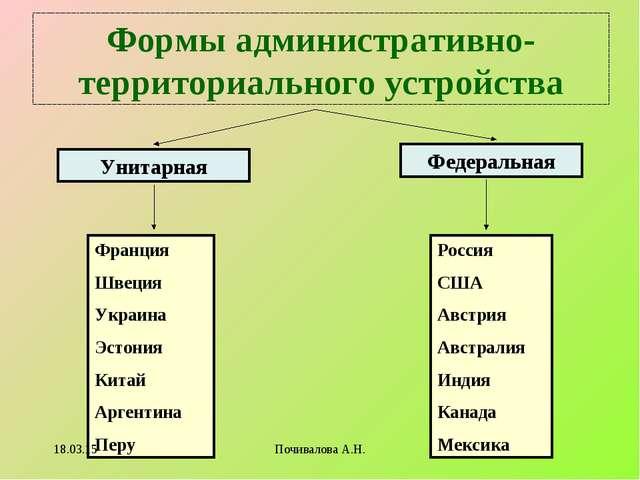 Формы административно-территориального устройства Унитарная Федеральная Франц...