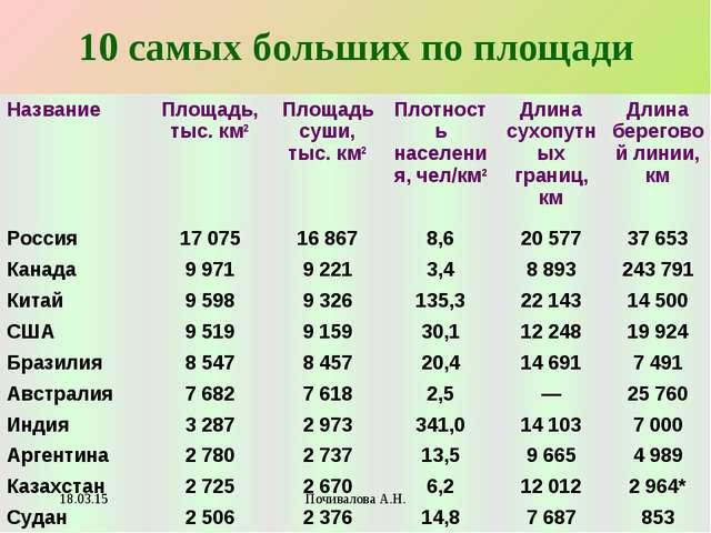 10 самых больших по площади * Почивалова А.Н. НазваниеПлощадь, тыс. км2Площ...