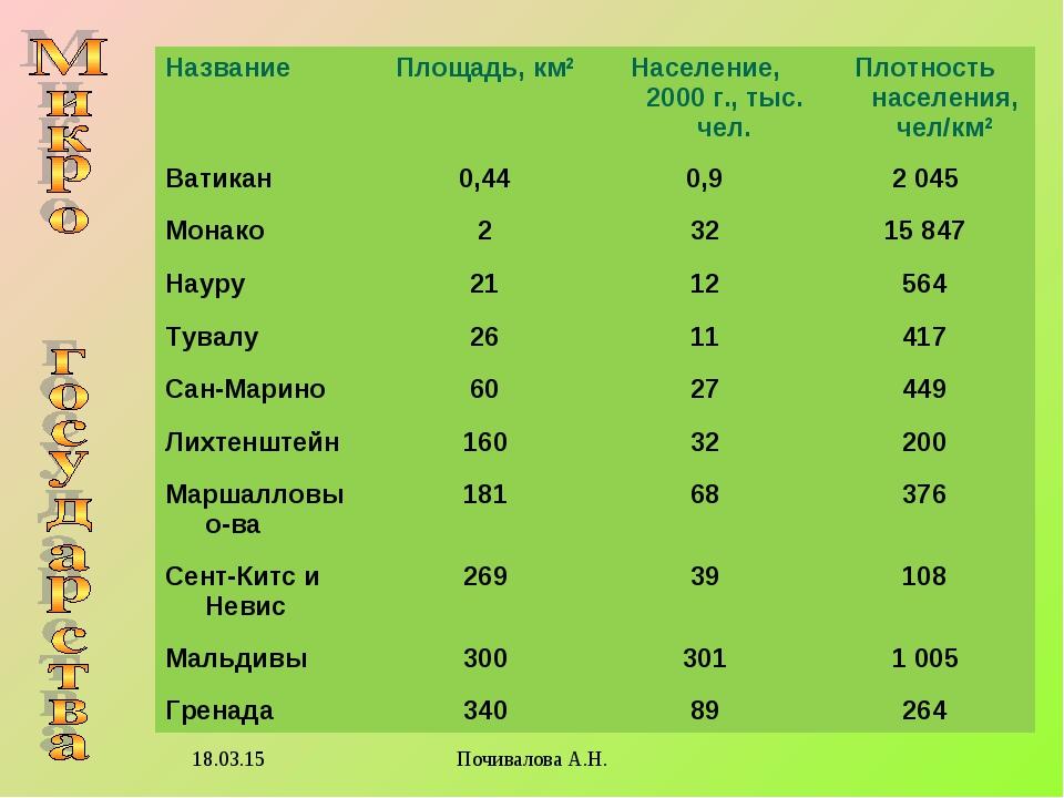 * Почивалова А.Н. НазваниеПлощадь, км2Население, 2000 г., тыс. чел.Плотнос...