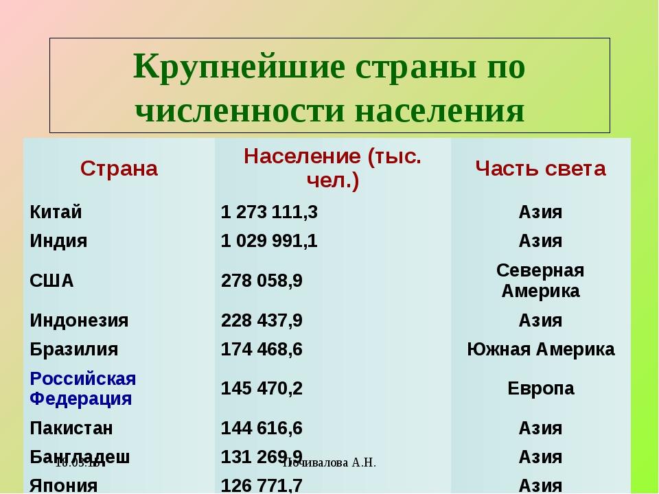 Крупнейшие страны по численности населения * Почивалова А.Н. СтранаНаселение...