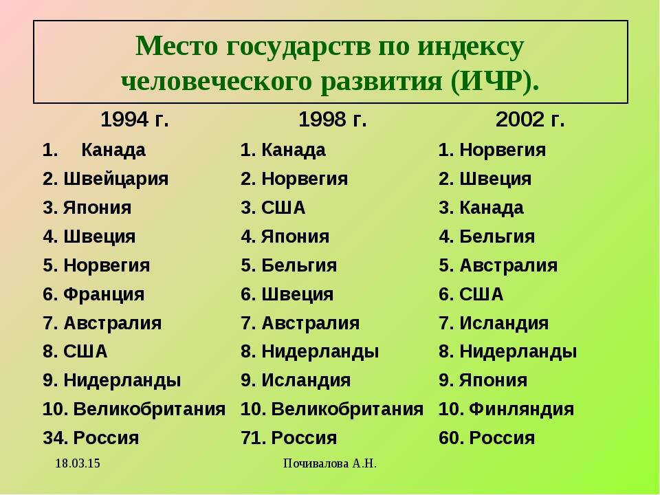 Место государств по индексу человеческого развития (ИЧР). * Почивалова А.Н. 1...
