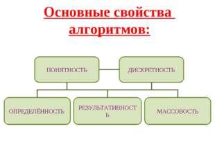 Основные свойства алгоритмов: ПОНЯТНОСТЬ ДИСКРЕТНОСТЬ МАССОВОСТЬ ОПРЕДЕЛЁННОС