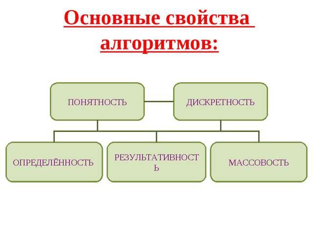 Основные свойства алгоритмов: ПОНЯТНОСТЬ ДИСКРЕТНОСТЬ МАССОВОСТЬ ОПРЕДЕЛЁННОС...
