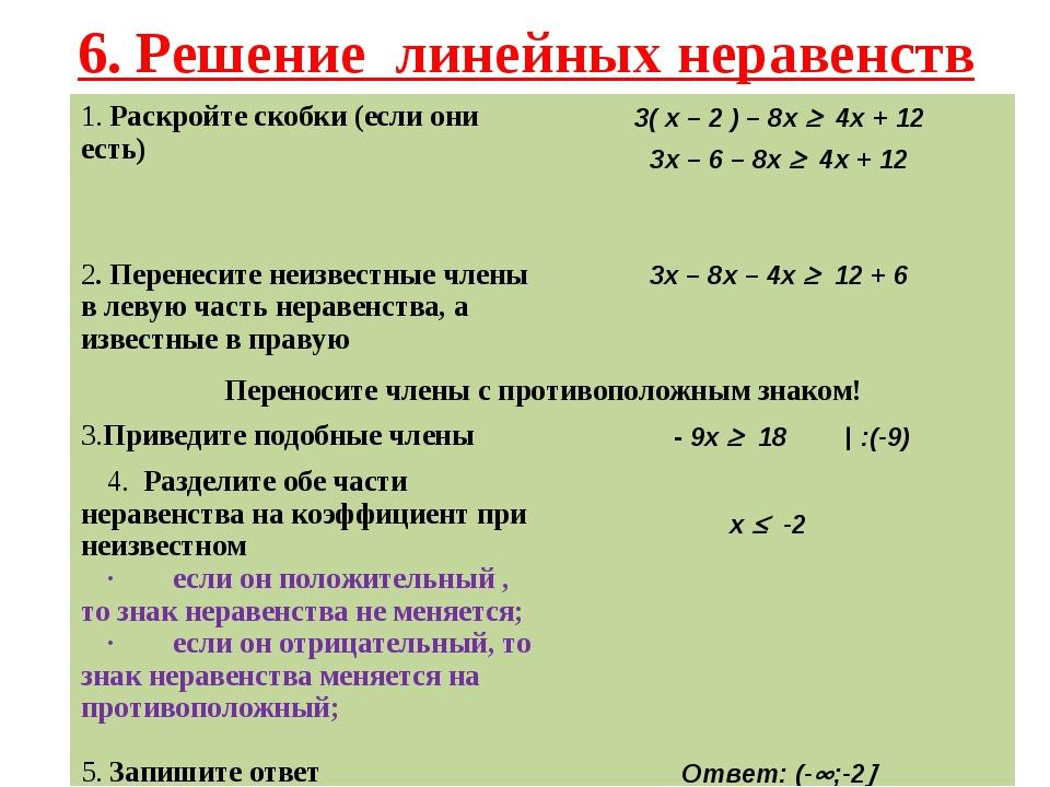 6. Решение линейных неравенств 1. Раскройте скобки (если они есть) 3( x – 2...