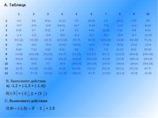 А. Таблица В. Выполните действия а) -1,2 + (-1,3 + (-1,4)) б) (-3 + (-2 )) +