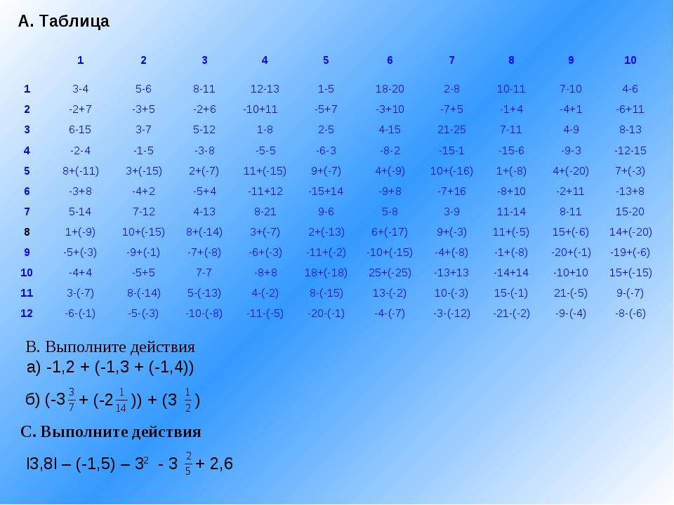 А. Таблица В. Выполните действия а) -1,2 + (-1,3 + (-1,4)) б) (-3 + (-2 )) +...
