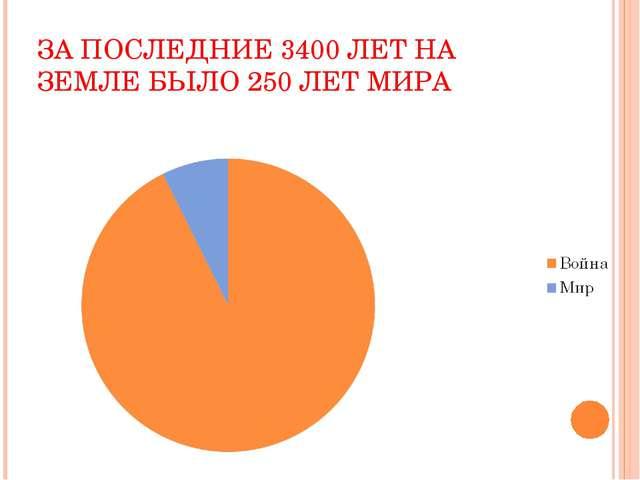 ЗА ПОСЛЕДНИЕ 3400 ЛЕТ НА ЗЕМЛЕ БЫЛО 250 ЛЕТ МИРА