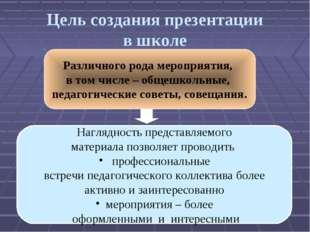 Цель создания презентации в школе Наглядность представляемого материала позво