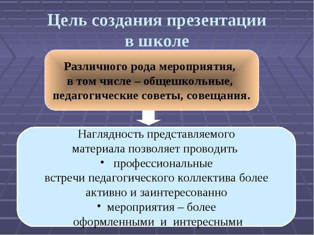Цель создания презентации в школе Наглядность представляемого материала позво...