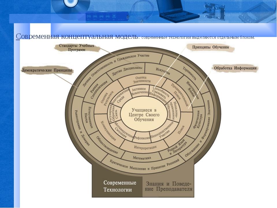 Современная концептуальная модель: современные технологии выделяются отдельны...