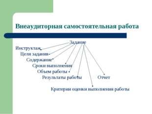 Внеаудиторная самостоятельная работа Задание Инструктаж Цели задания Содержан