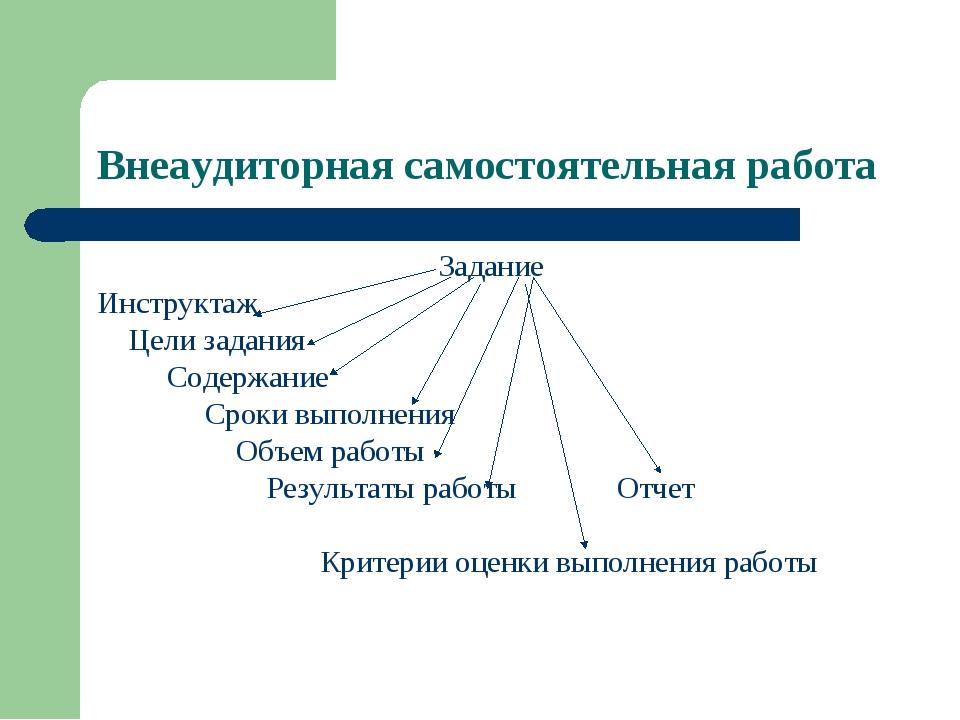 Внеаудиторная самостоятельная работа Задание Инструктаж Цели задания Содержан...