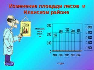 Изменение площади лесов в Иланском районе Площадь леса, тыс. га ГОДЫ