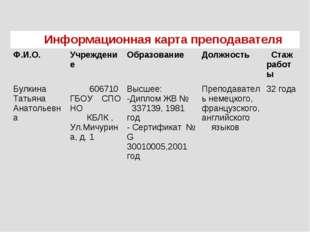 Информационная карта преподавателя Ф.И.О.УчреждениеОбразованиеДолжность