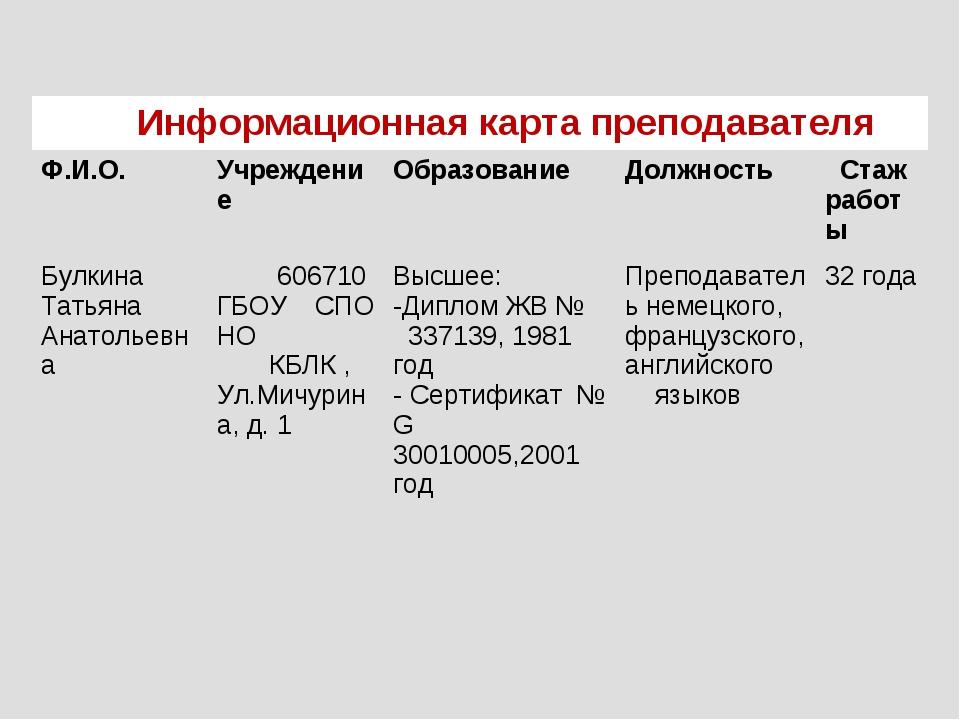 Информационная карта преподавателя Ф.И.О.УчреждениеОбразованиеДолжность...