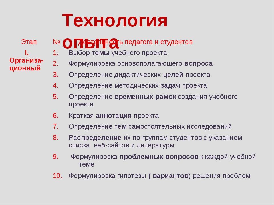 Технология опыта 910. Этап№ Деятельность педагога и студентов I. Организа-ц...