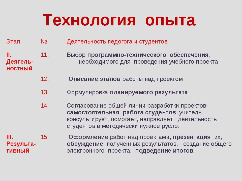 Технология опыта Этап№Деятельность педогога и студентов II. Деятель-ностный...