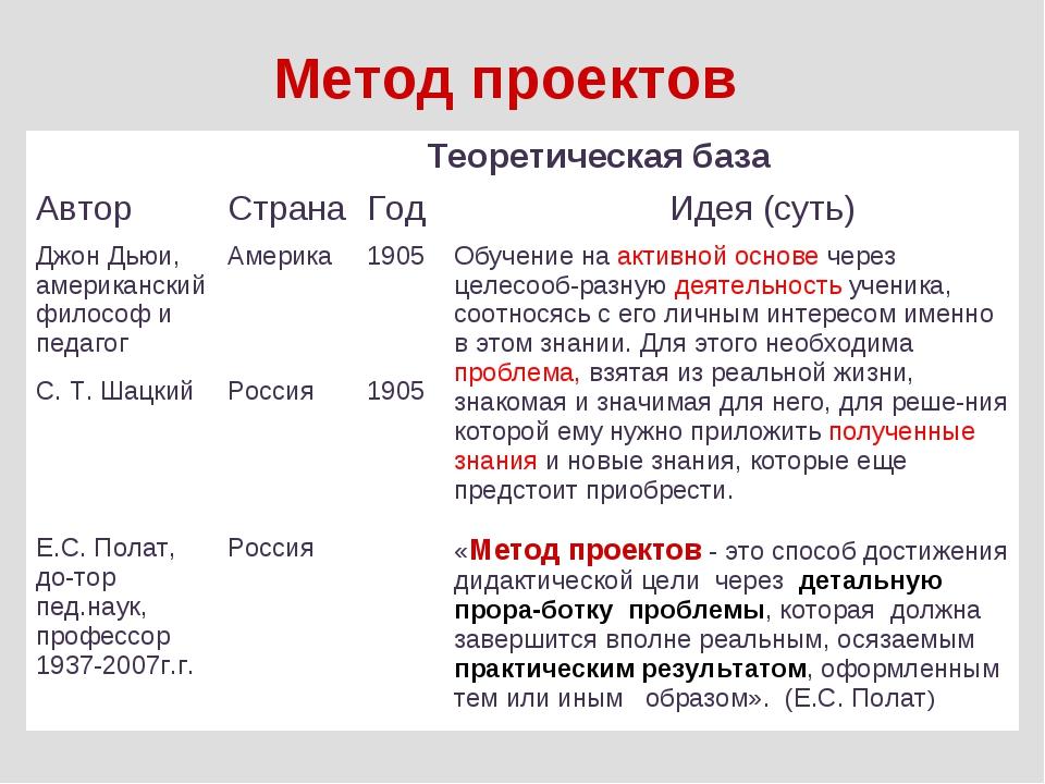 Метод проектов         зарождение     Т...