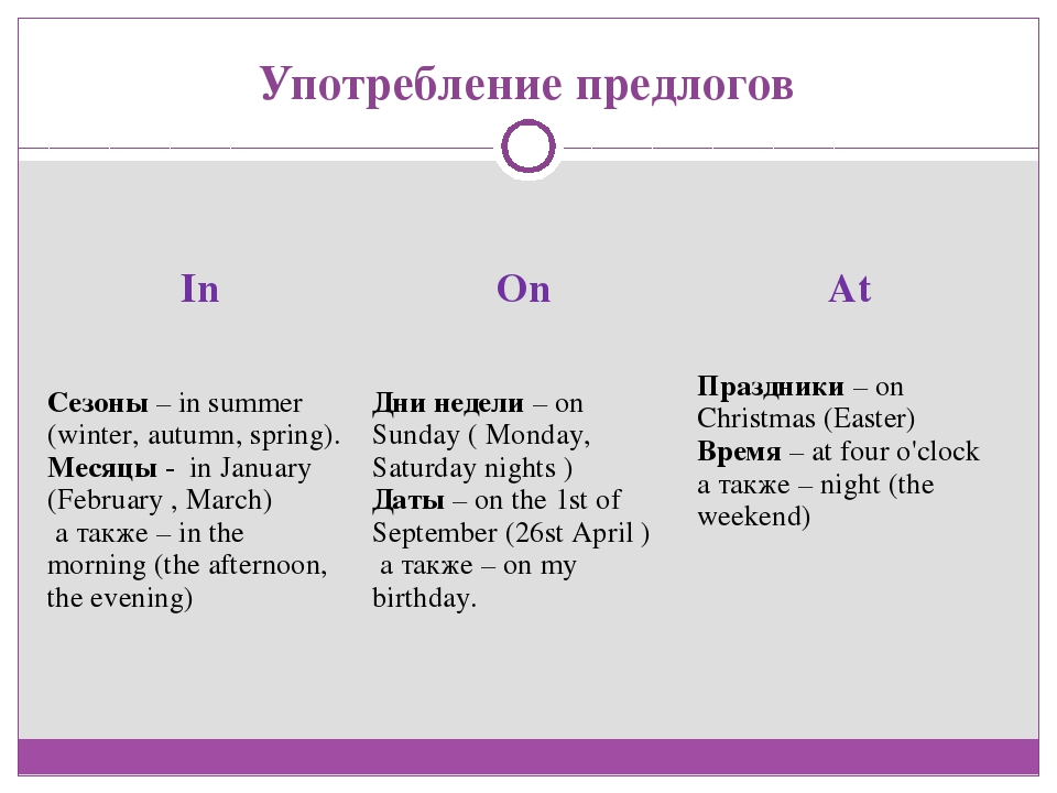 Употребление предлогов In	On	At Сезоны – in summer (winter, autumn, spring)....