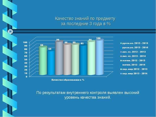 Качество знаний по предмету за последние 3 года в % По результатам внутреннег...