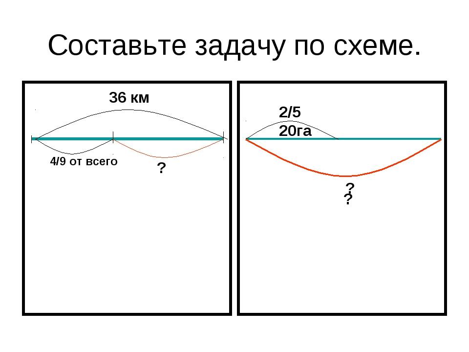 Составьте задачу по схеме. 36 км 4/9 от всего ? 2/5 20га ? ?