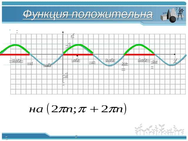 Функция положительна π π/2 -π/2 2π -π -3π/2 3π/2 5π/2 3π 1 -1 х y