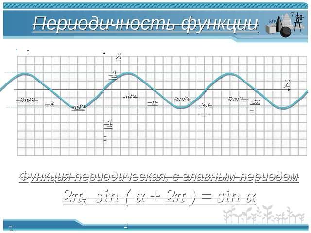 Периодичность функции π π/2 -π/2 2π -π -3π/2 3π/2 5π/2 3π 1 -1 Функция период...