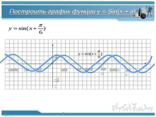 Построить график фунции y = Sin(x + a) π π/2 -π/2 2π -π -3π/2 3π/2 5π/2 3π 1 -1
