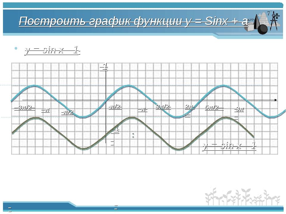 Построить график функции y = Sinx + a y = sin x - 1 π π/2 -π/2 2π -π -3π/2 3π...