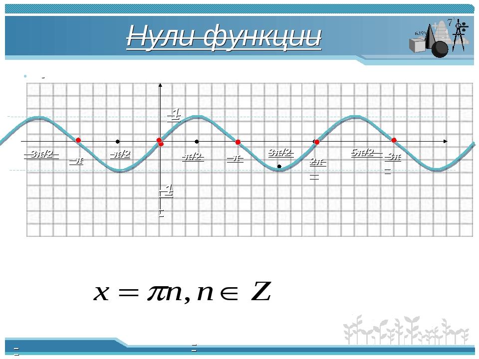 Нули функции π π/2 -π/2 2π -π -3π/2 3π/2 5π/2 3π 1 -1