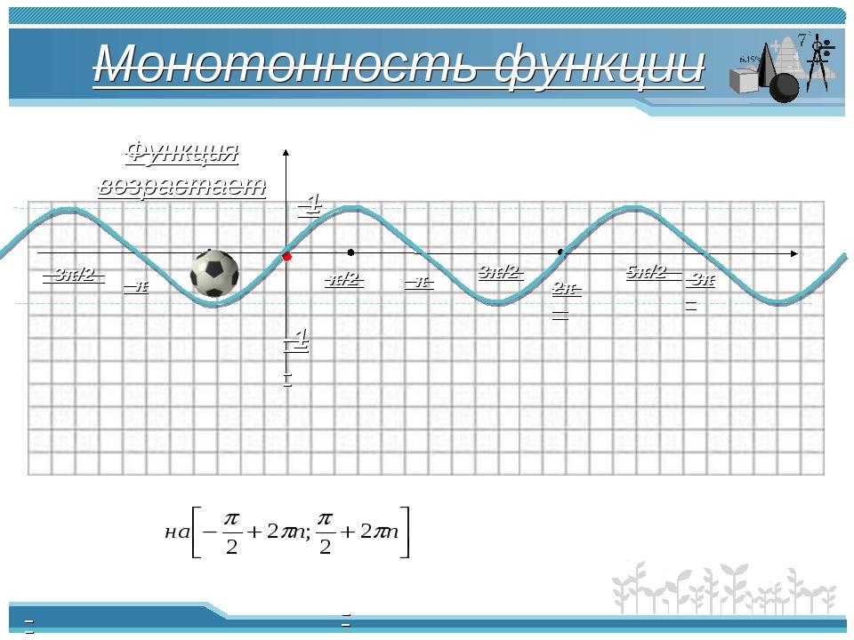 Монотонность функции π π/2 -π/2 2π -π -3π/2 3π/2 5π/2 3π 1 -1 Функция возраст...