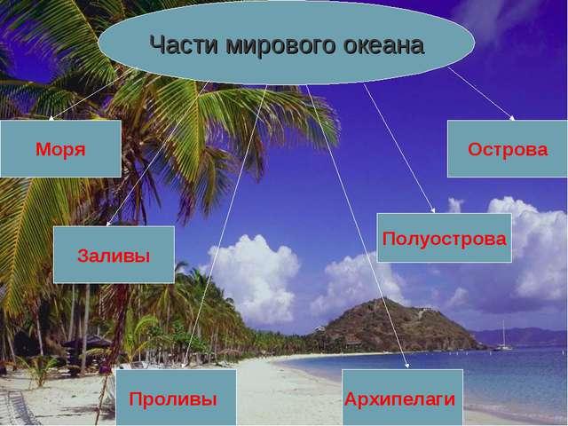 Части мирового океана Моря Заливы Полуострова Архипелаги Проливы Острова