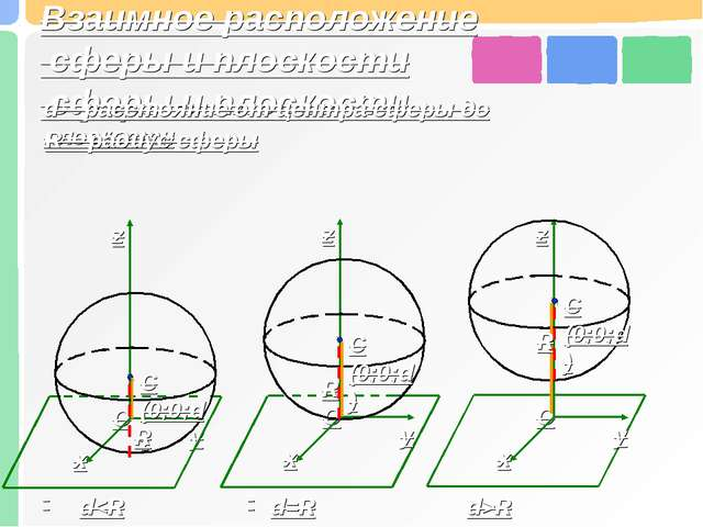 Взаимное расположение сферы и плоскости d – расстояние от центра сферы до пло...