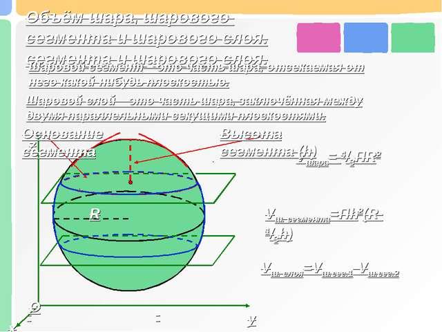 Объём шара, шарового сегмента и шарового слоя. Шаровой сегмент – это часть ша...