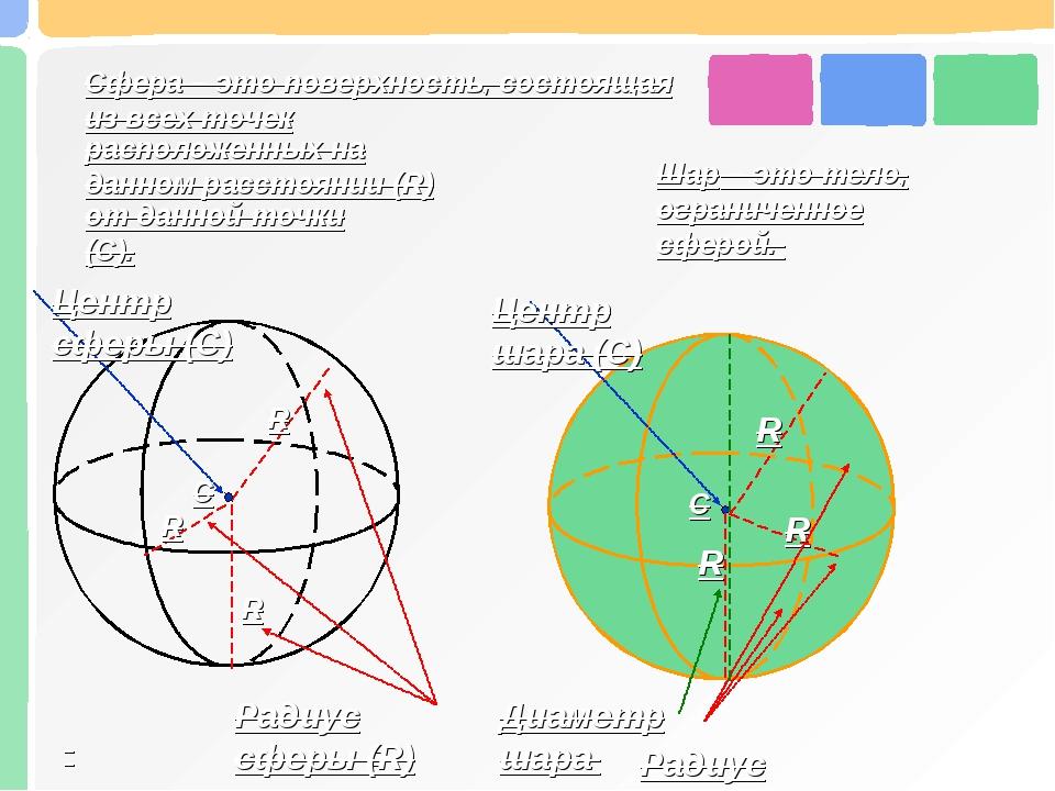 расположенных на данном расстоянии (R) от данной точки (C). Центр сферы (С) Р...