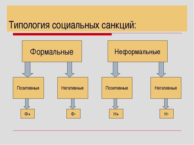 Типология социальных санкций: Формальные Неформальные Позитивные Негативные Н...