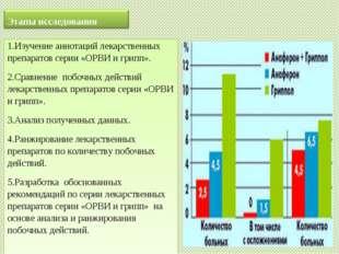 1.Изучение аннотаций лекарственных препаратов серии «ОРВИ и грипп». 2.Сравнен