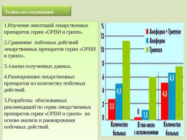 1.Изучение аннотаций лекарственных препаратов серии «ОРВИ и грипп». 2.Сравнен...
