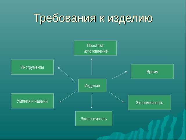 Требования к изделию Изделие Умения и навыки Экологичность Экономичность Инст...