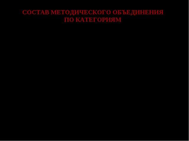 СОСТАВ МЕТОДИЧЕСКОГО ОБЪЕДИНЕНИЯ ПО КАТЕГОРИЯМ № п\пФ.И.О. учителяКатегория...