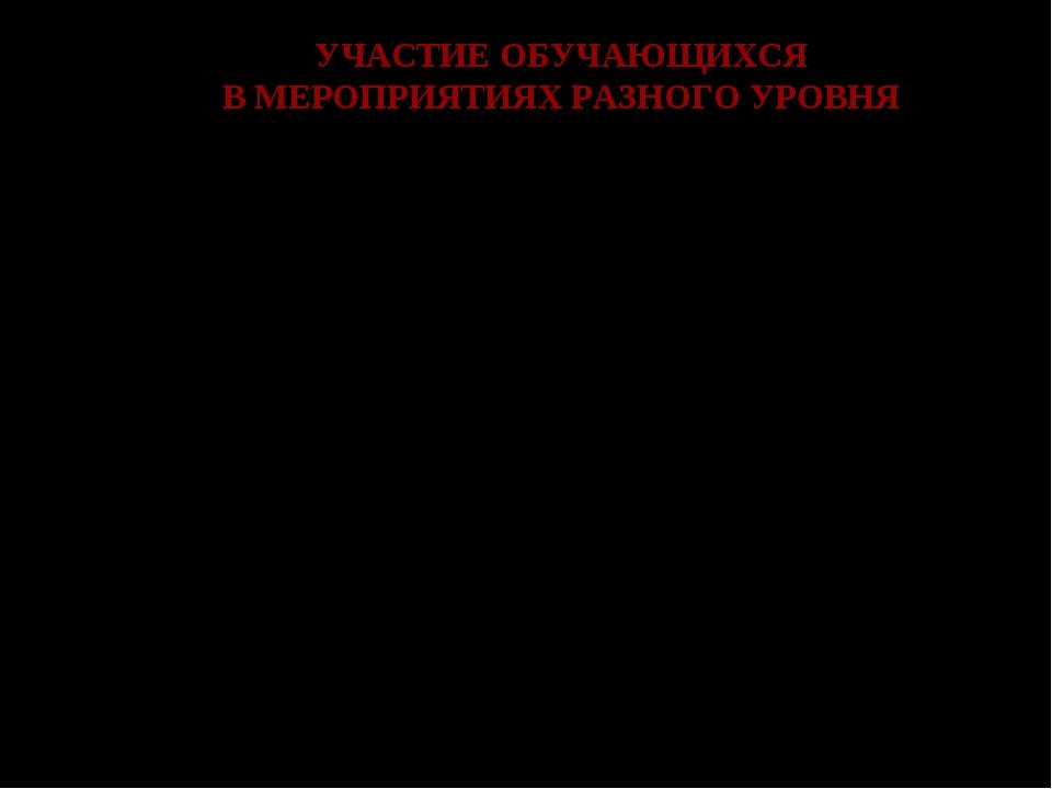 УЧАСТИЕ ОБУЧАЮЩИХСЯ В МЕРОПРИЯТИЯХ РАЗНОГО УРОВНЯ № п\п Название мероприятия...