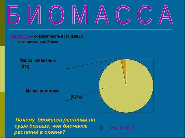 Биомасса – совокупность всех живых организмов на Земле. Масса растений (97%)...