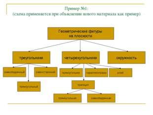 Пример №1: (схема применяется при объяснении нового материала как пример) Гео