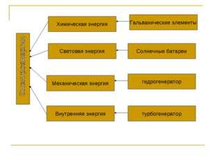 Химическая энергия Световая энергия Механическая энергия Внутренняя энергия Г